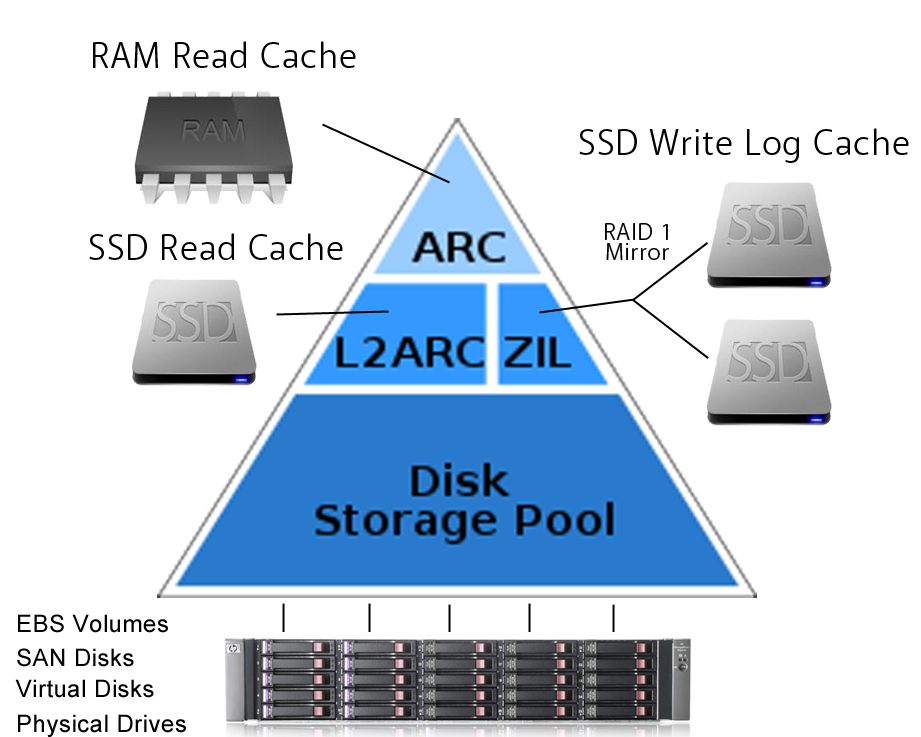 Zfs spark my cloud blog for Mirror 0 zfs