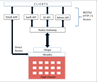 Ceph: A Distributed Object Storage System | Spark My Cloud Blog