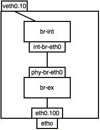 int-struc
