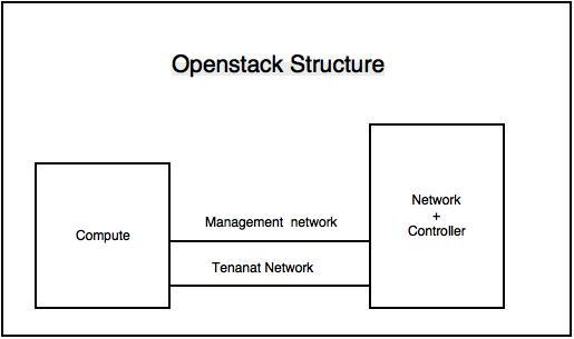 openstactstructure