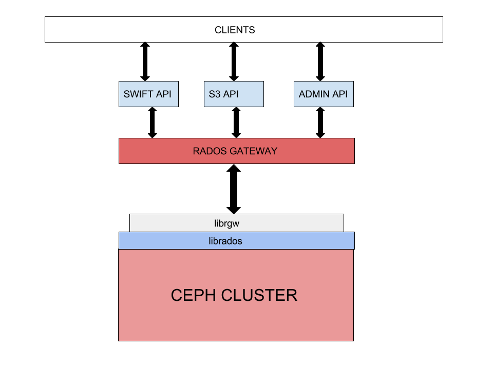 Ceph internals and Integration with Openstack | Spark My