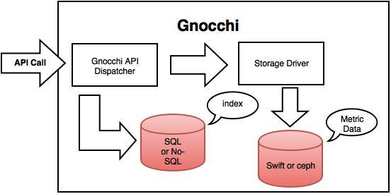 gnocchi1