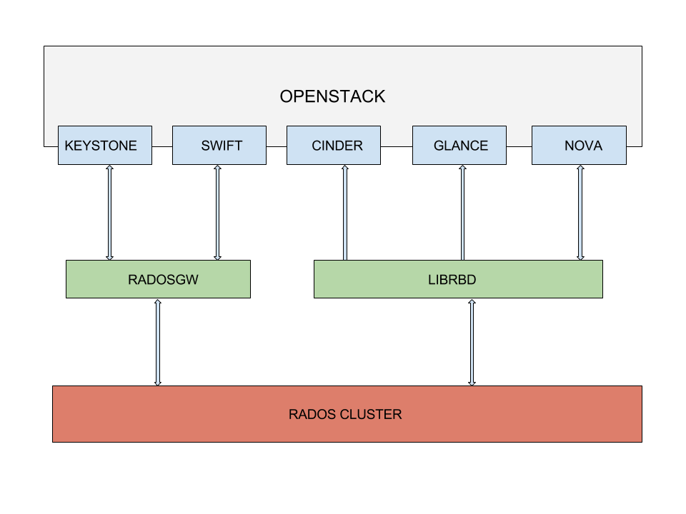 openstackintegration