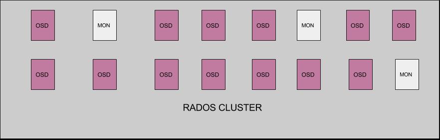 rados(2)
