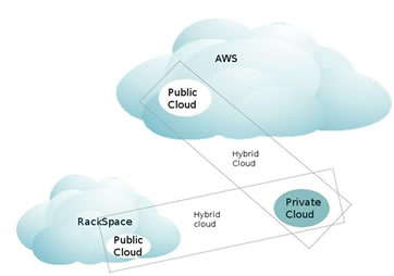 Hybrid cloud enablers
